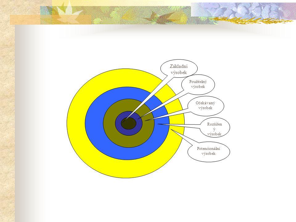 Základní výrobek Použitelný výrobek Očekávaný výrobek Rozšířen ý výrobek Potencionální výrobek