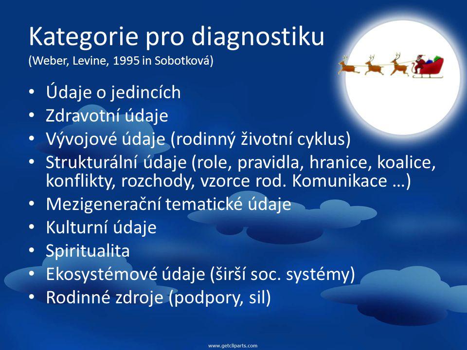 Rodinná diagnostika - Dotazník (Spáčilová)