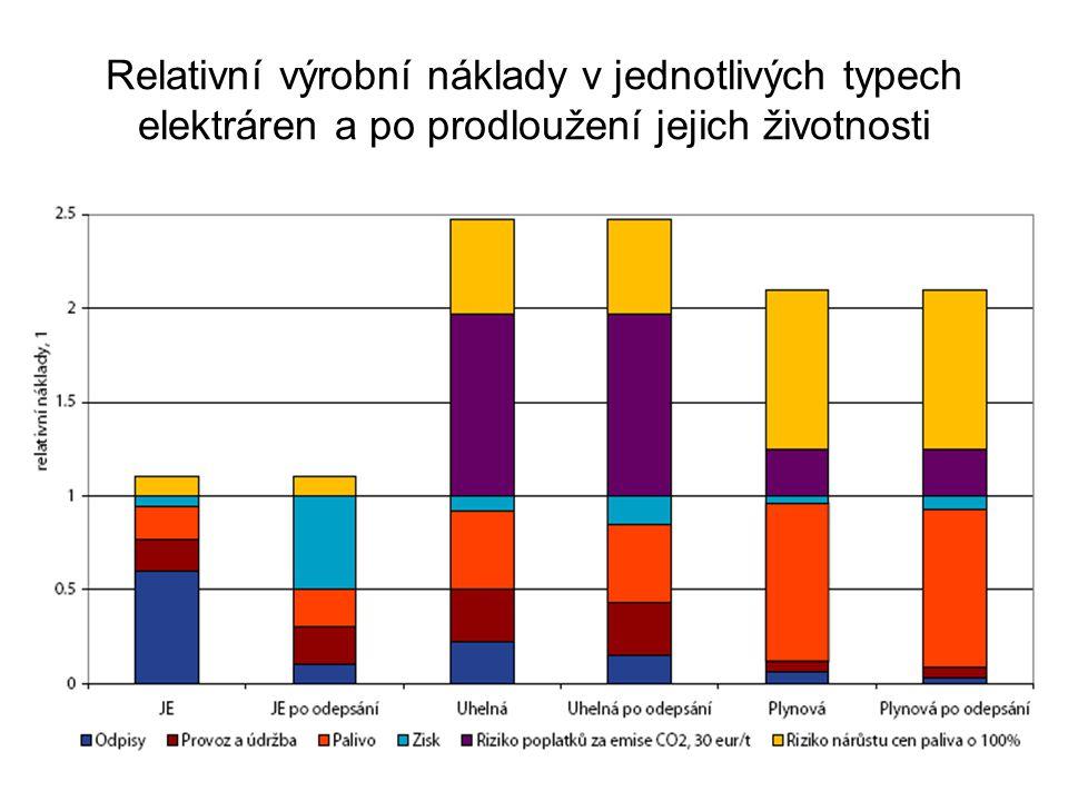 Relativní výrobní náklady v jednotlivých typech elektráren a po prodloužení jejich životnosti