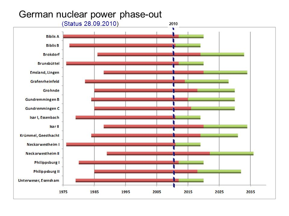 German nuclear power phase-out (Status 28.09.2010) 2010