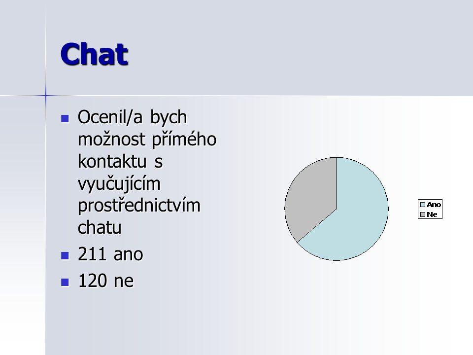Chat Ocenil/a bych možnost přímého kontaktu s vyučujícím prostřednictvím chatu Ocenil/a bych možnost přímého kontaktu s vyučujícím prostřednictvím chatu 211 ano 211 ano 120 ne 120 ne