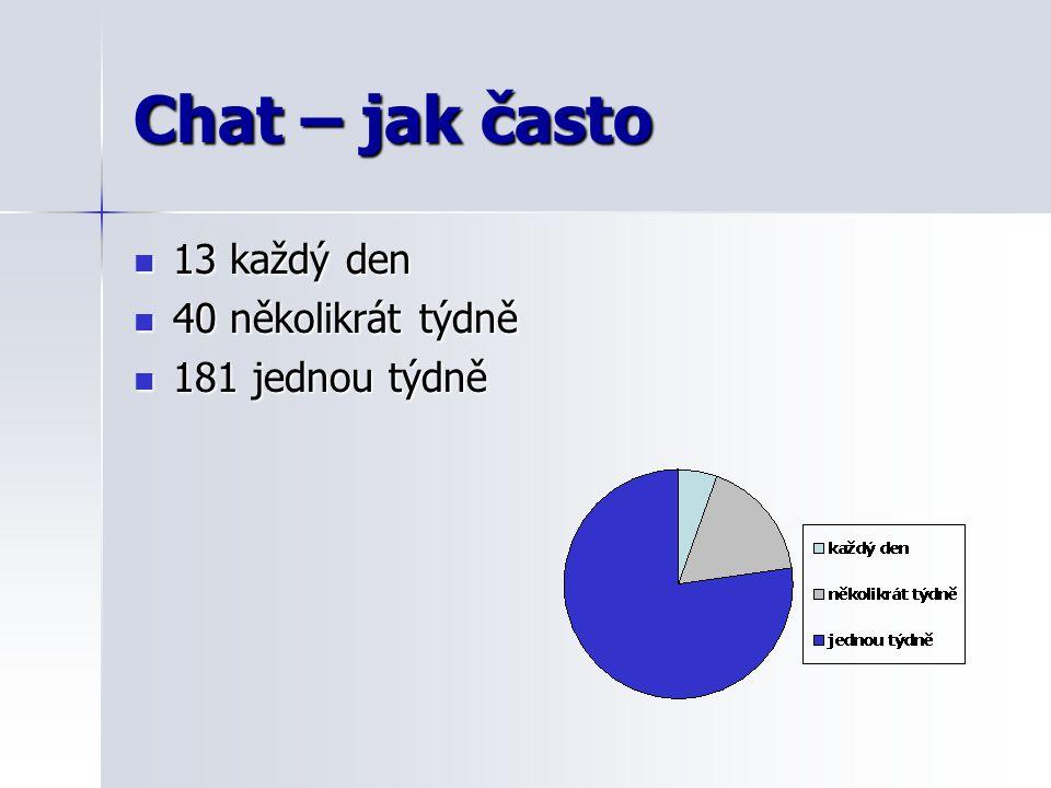 Chat – jak často 13 každý den 13 každý den 40 několikrát týdně 40 několikrát týdně 181 jednou týdně 181 jednou týdně