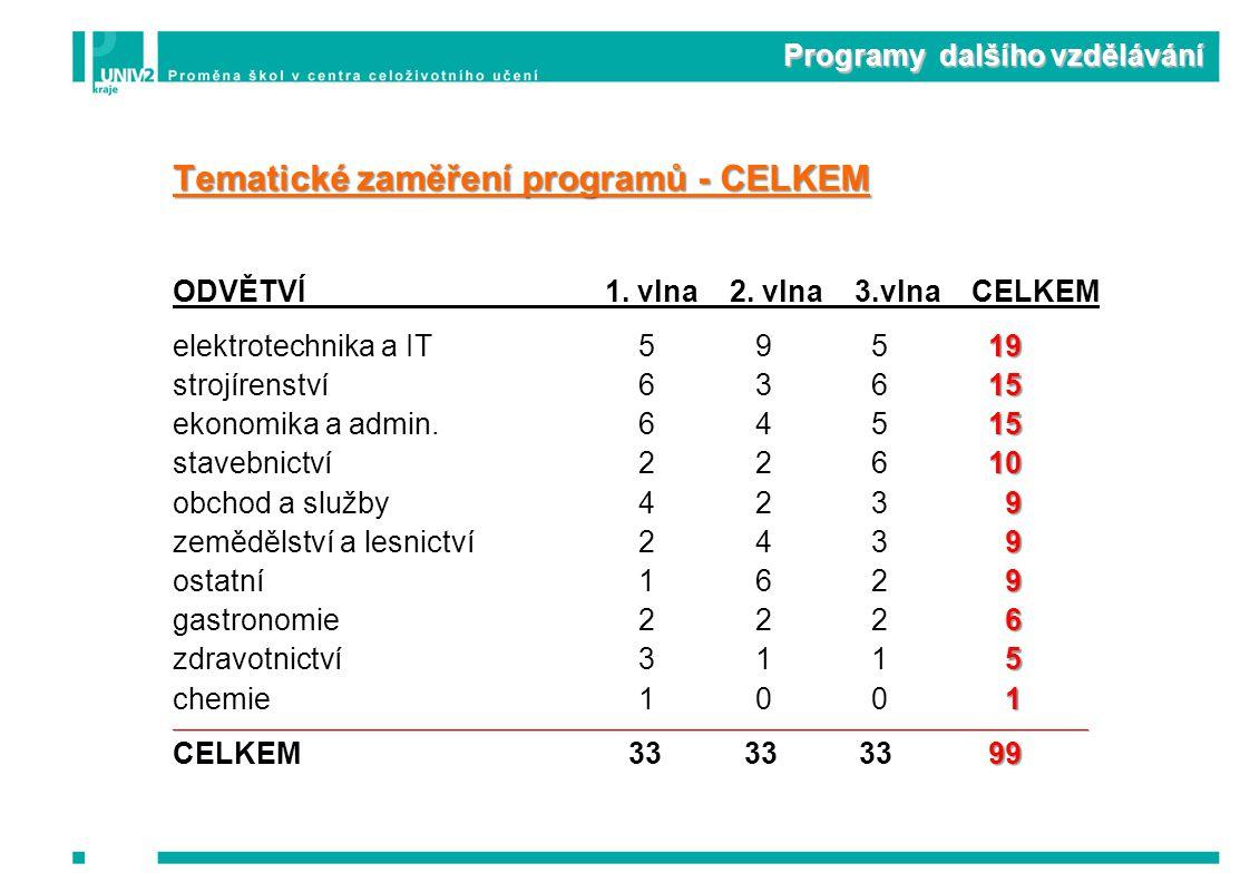 Programy dalšího vzdělávání Tematické zaměření programů - CELKEM ODVĚTVÍ 1.