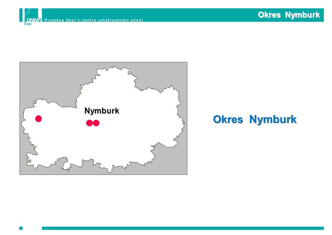 Okres Nymburk Nymburk