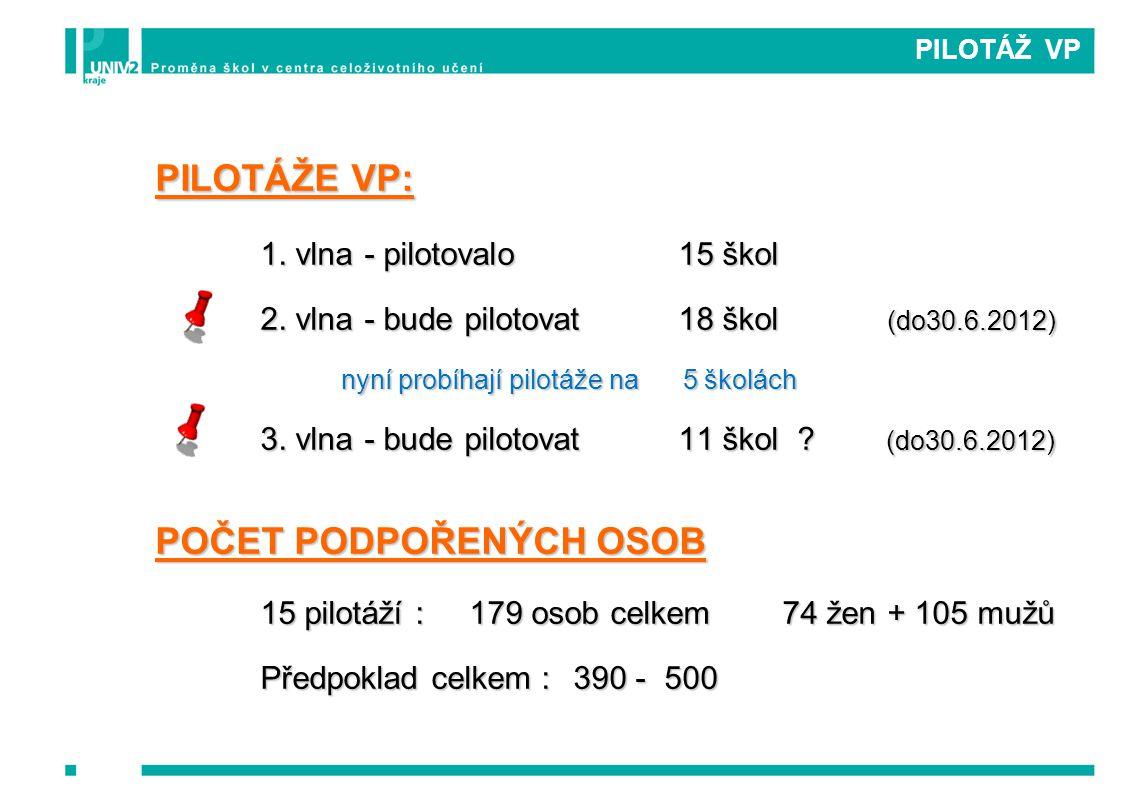 PILOTÁŽ VP PILOTÁŽE VP: 1. vlna- pilotovalo15 škol 2.