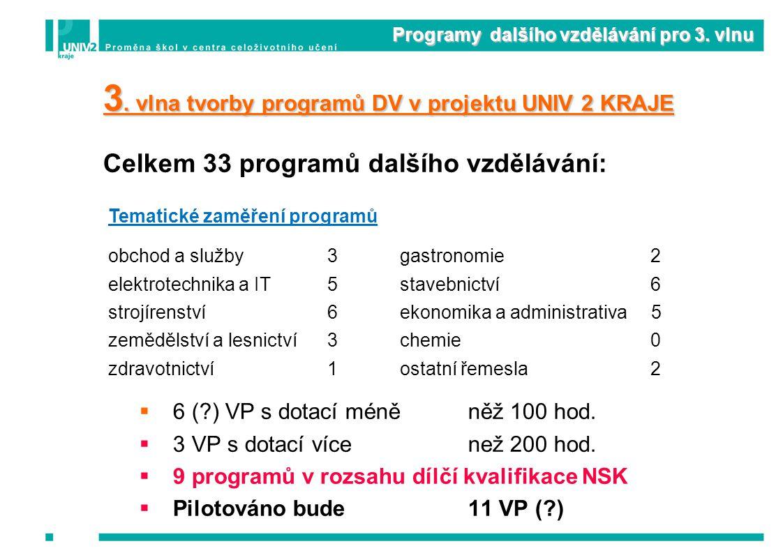 Programy dalšího vzdělávání pro 3. vlnu 3.