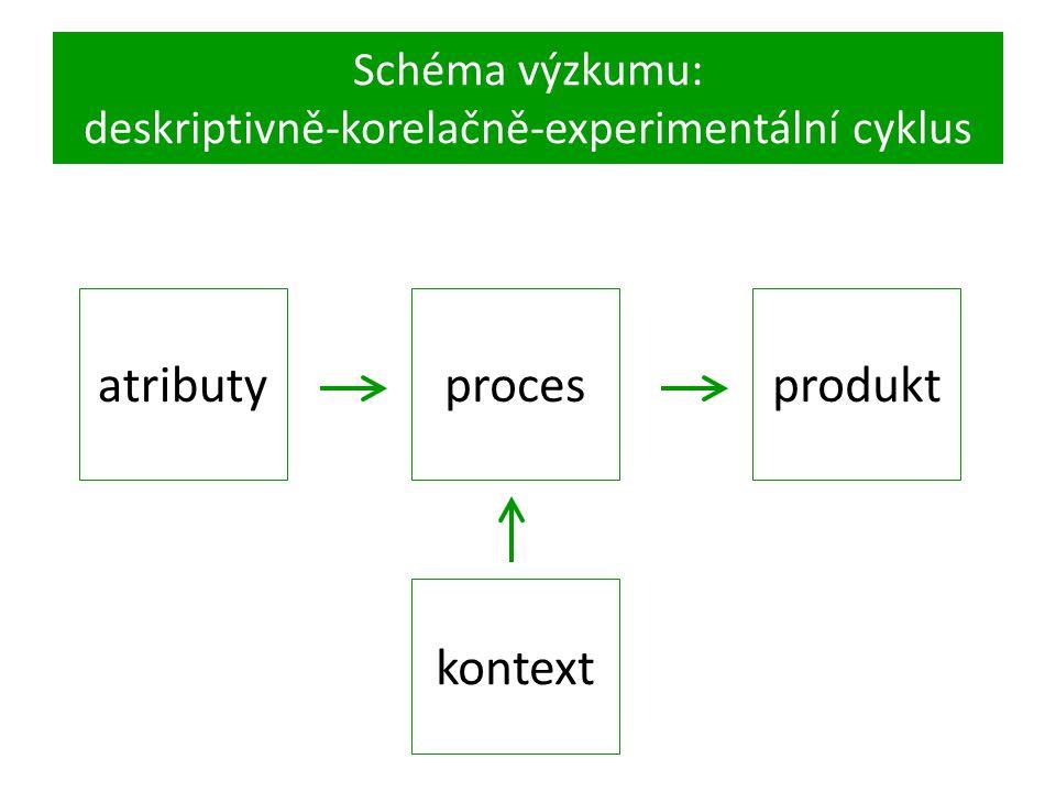 Schéma výzkumu: deskriptivně-korelačně-experimentální cyklus atributy kontext procesprodukt