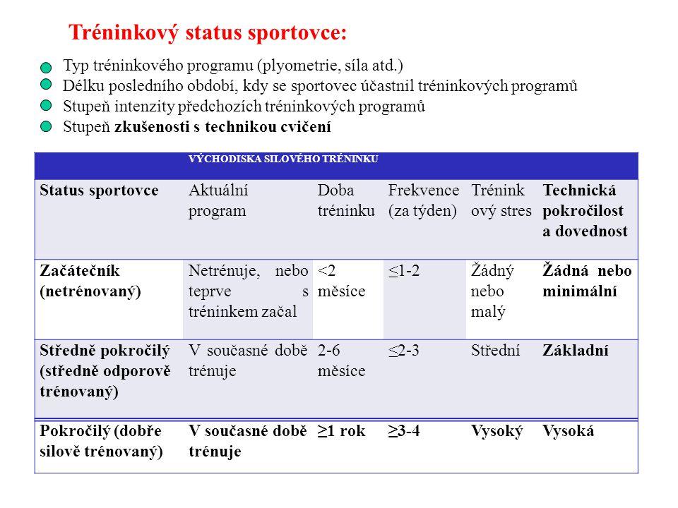 Tréninkový status sportovce: Typ tréninkového programu (plyometrie, síla atd.) Délku posledního období, kdy se sportovec účastnil tréninkových program