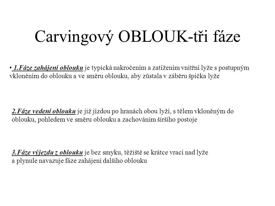 Carvingový OBLOUK-tři fáze 1.Fáze zahájení oblouku je typická nakročením a zatížením vnitřní lyže s postupným vkloněním do oblouku a ve směru oblouku,
