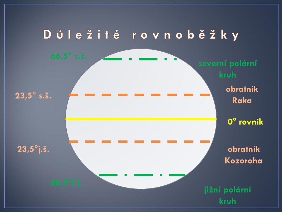 0° rovník 23,5° s.š. obratník Raka 23,5°j.š.obratník Kozoroha 66,5° s.š. severní polární kruh 66,5°j.š. jižní polární kruh