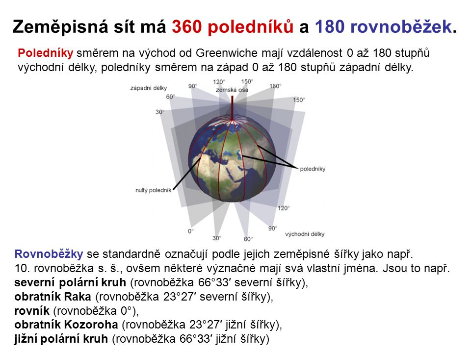 Zeměpisná sít má 360 poledníků a 180 rovnoběžek.