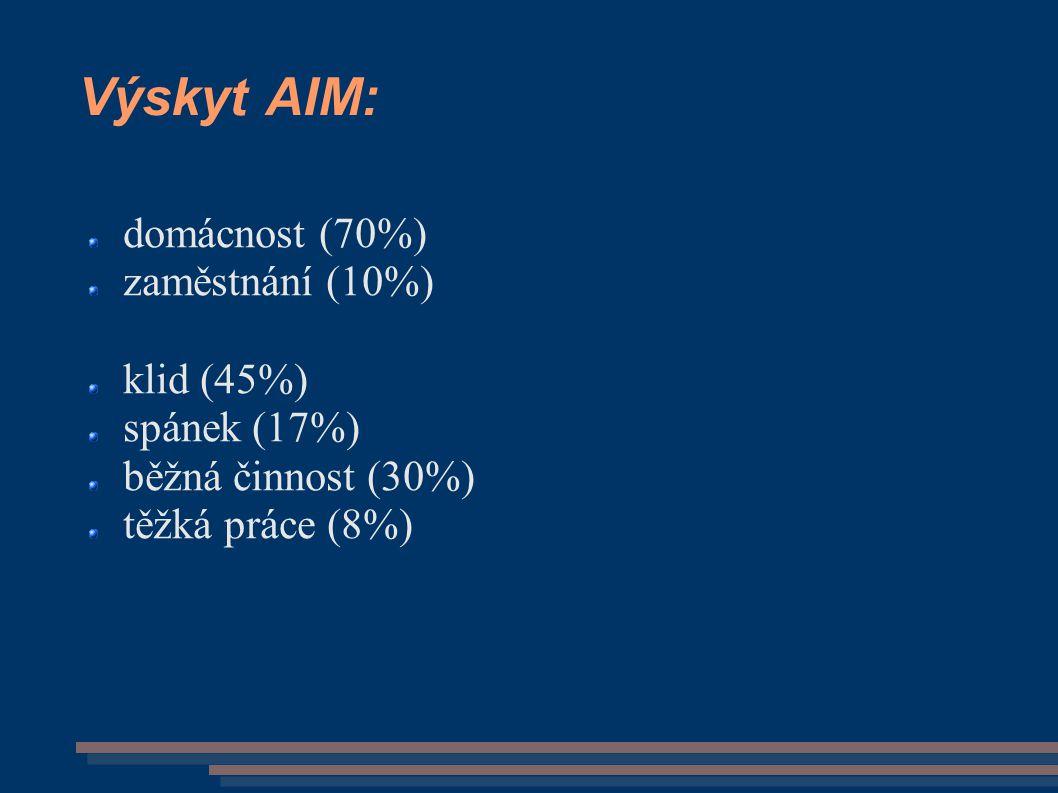 Výskyt AIM: domácnost (70%) zaměstnání (10%) klid (45%) spánek (17%) běžná činnost (30%) těžká práce (8%)