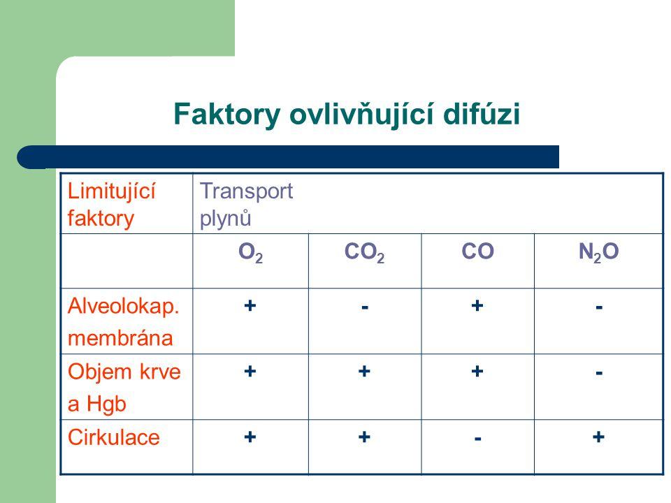 Faktory ovlivňující difúzi Limitující faktory Transport plynů O2O2 CO 2 CON2ON2O Alveolokap. membrána +-+- Objem krve a Hgb +++- Cirkulace++-+