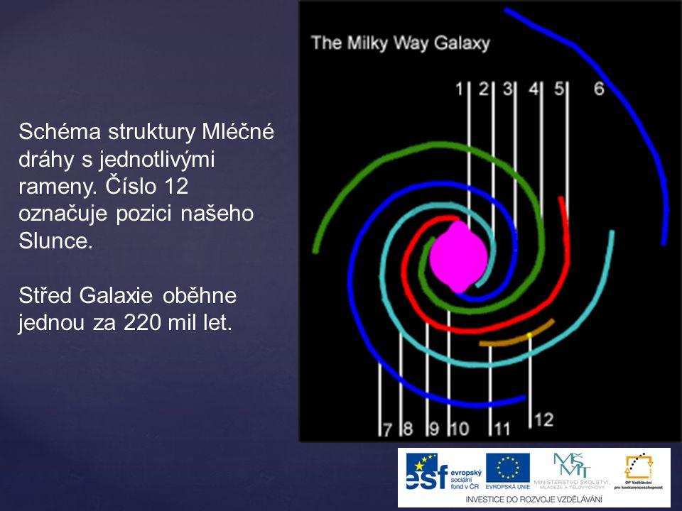 Schéma struktury Mléčné dráhy s jednotlivými rameny.