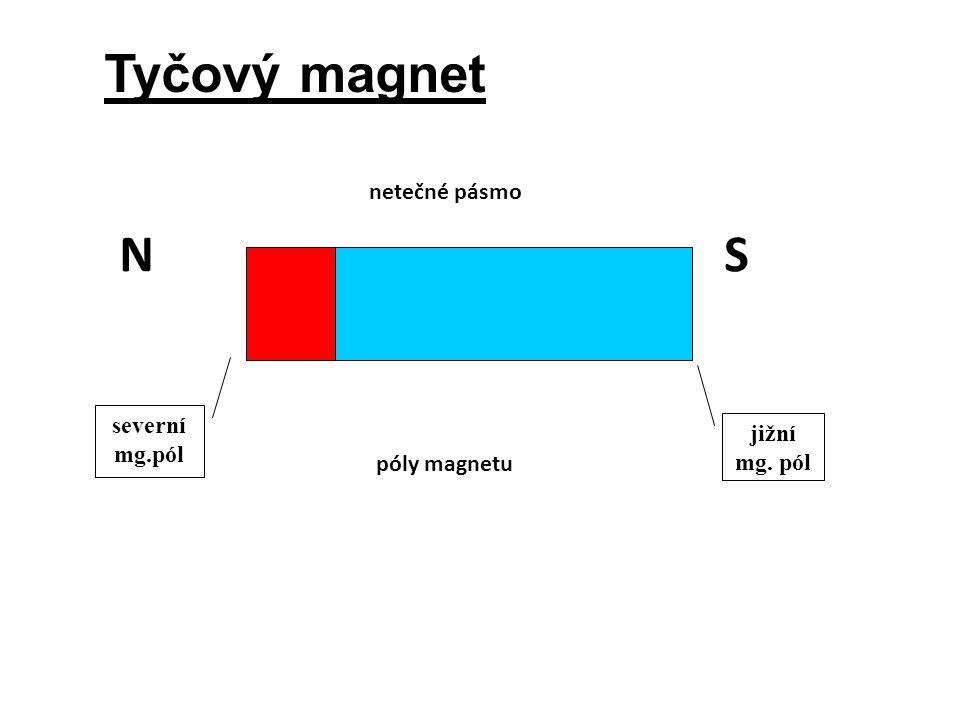 Tyčový magnet severní mg.pól jižní mg. pól NS netečné pásmo póly magnetu