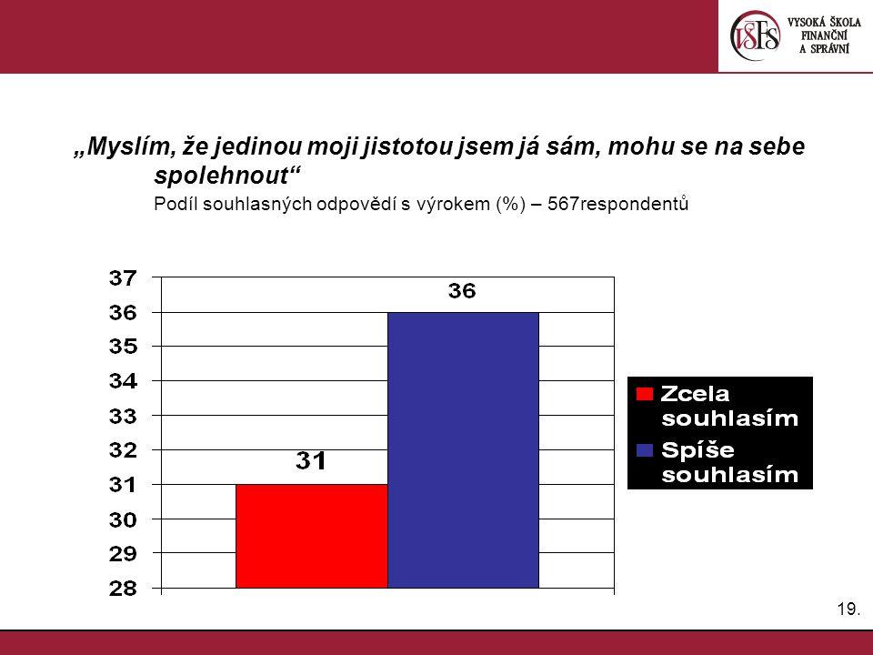 """19. """"Myslím, že jedinou moji jistotou jsem já sám, mohu se na sebe spolehnout"""" Podíl souhlasných odpovědí s výrokem (%) – 567respondentů"""