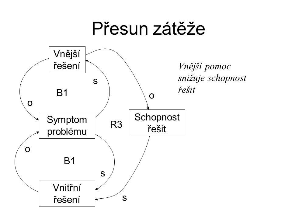 Přesun zátěže Vnější řešení SymptonmSymptom problému Vnitřní řešení Schopnost řešit B1 R3 o o s s s o Vnější pomoc snižuje schopnost řešit