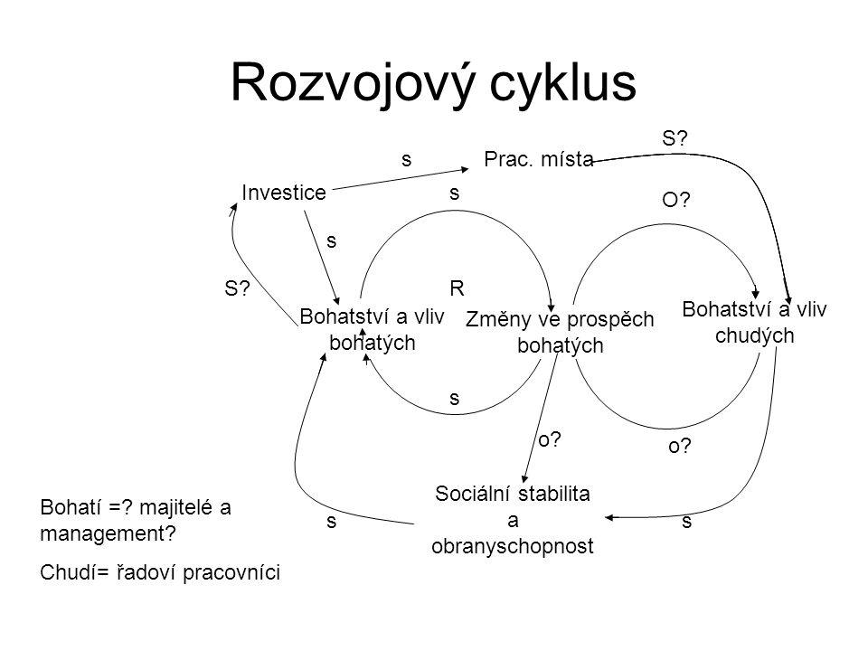 Rozvojový cyklus o B s Bohatství a vliv bohatých s s R Změny ve prospěch bohatých Bohatství a vliv chudých O.