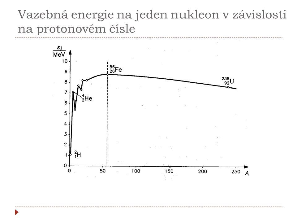 Vazebná energie na jeden nukleon v závislosti na protonovém čísle