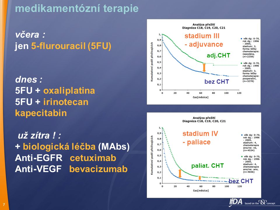 7 adj.CHT bez CHT stadium III - adjuvance stadium IV - paliace paliat.