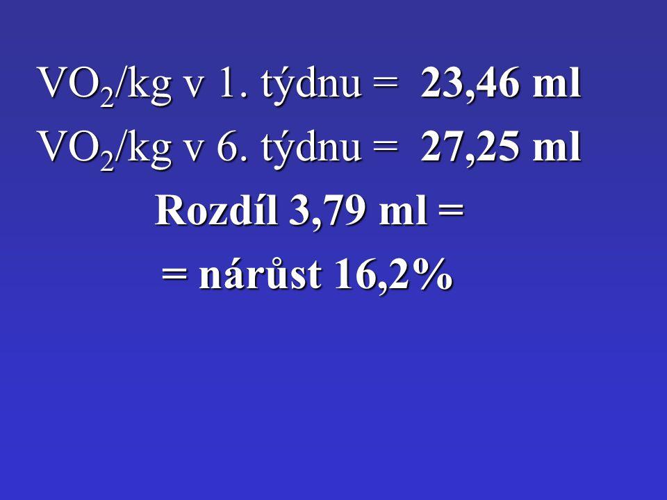 VO 2 /kg v 1. týdnu = 23,46 ml VO 2 /kg v 6. týdnu = 27,25 ml Rozdíl 3,79 ml = = nárůst 16,2%