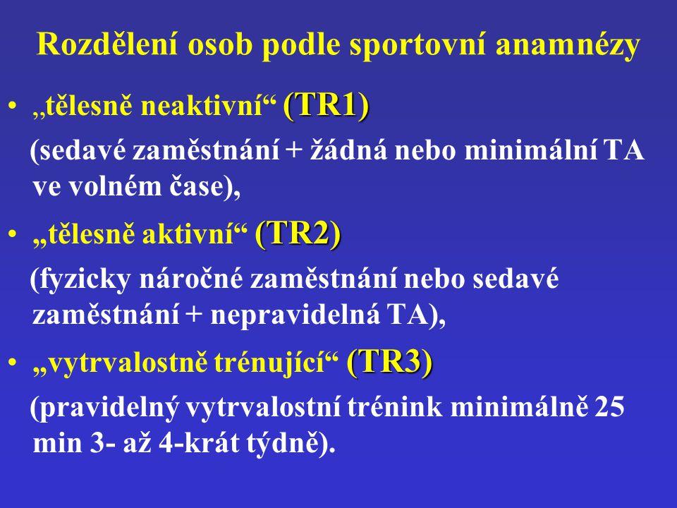"""Rozdělení osob podle sportovní anamnézy (TR1)""""tělesně neaktivní"""" (TR1) (sedavé zaměstnání + žádná nebo minimální TA ve volném čase), (TR2)""""tělesně akt"""