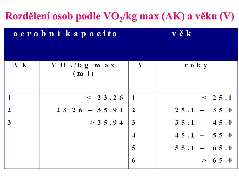 Rozdělení osob podle VO 2 /kg max (AK) a věku (V)