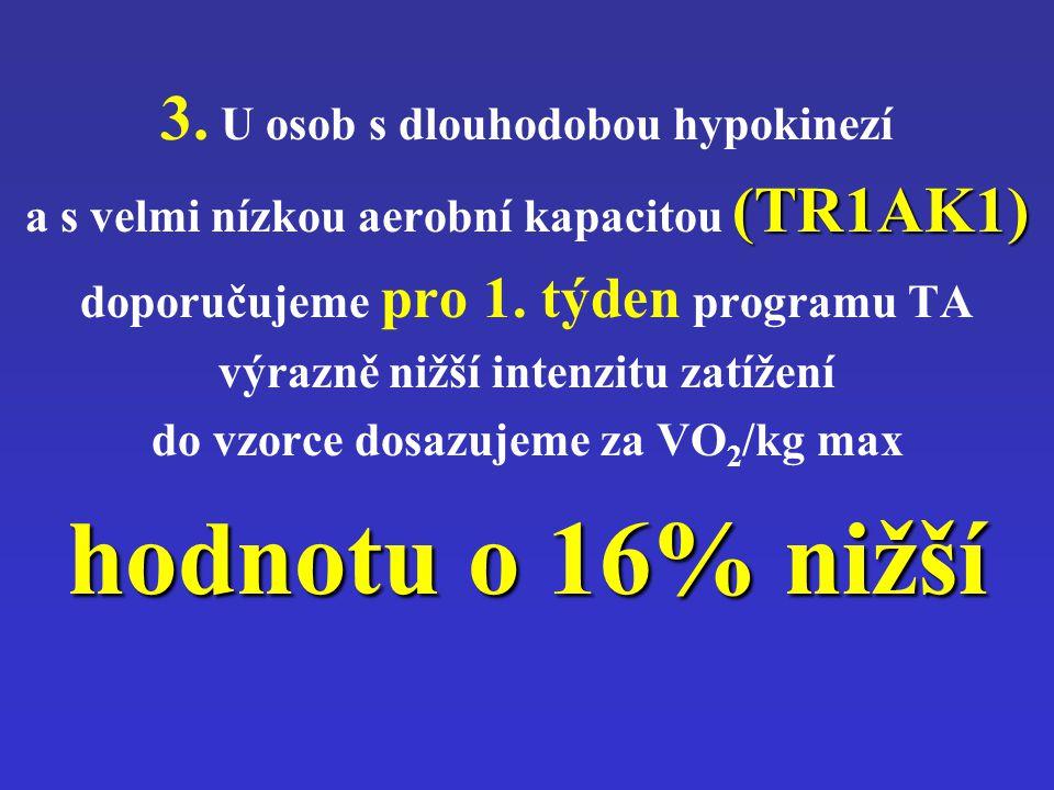 3. U osob s dlouhodobou hypokinezí a s velmi nízkou aerobní kapacitou (TR1AK1) doporučujeme pro 1. týden programu TA výrazně nižší intenzitu zatížení