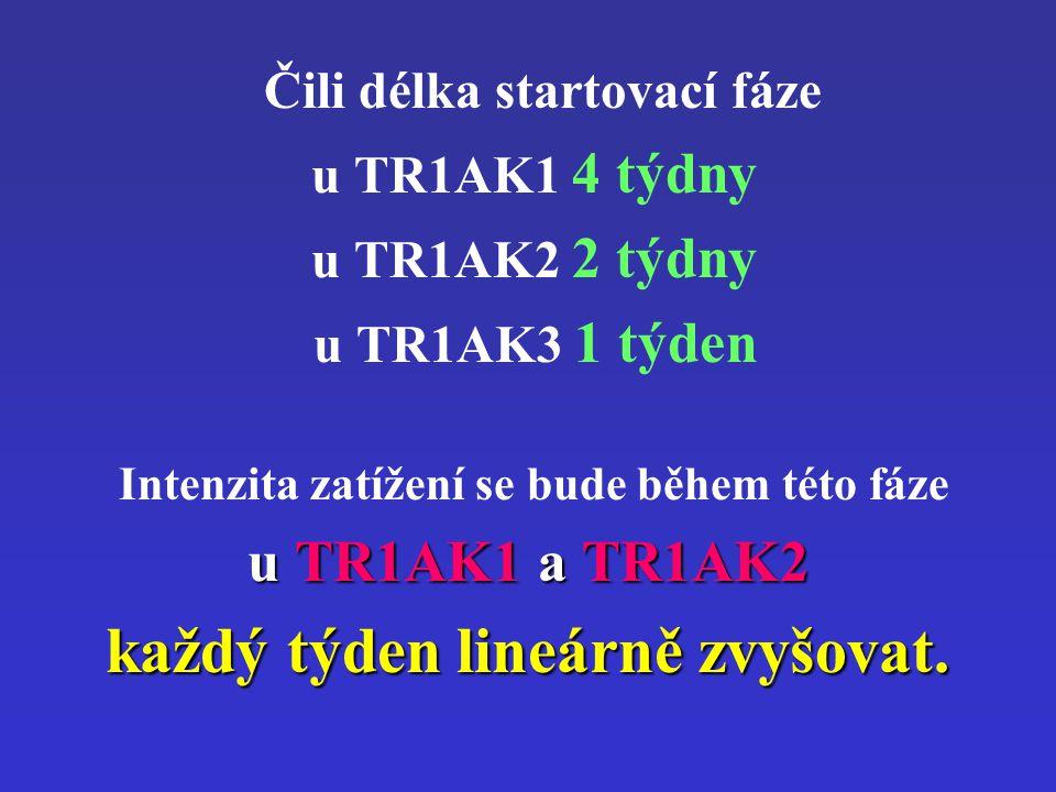 Čili délka startovací fáze u TR1AK1 4 týdny u TR1AK2 2 týdny u TR1AK3 1 týden Intenzita zatížení se bude během této fáze u TR1AK1 a TR1AK2 každý týden