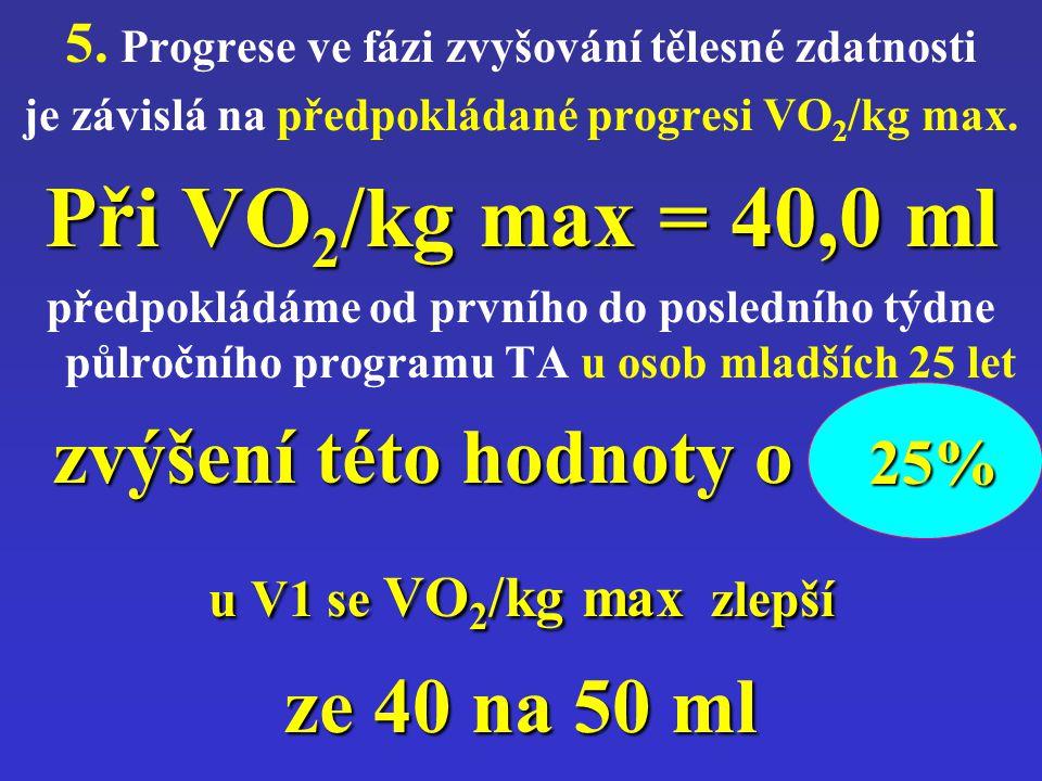 5. Progrese ve fázi zvyšování tělesné zdatnosti je závislá na předpokládané progresi VO 2 /kg max. Při VO 2 /kg max = 40,0 ml předpokládáme od prvního