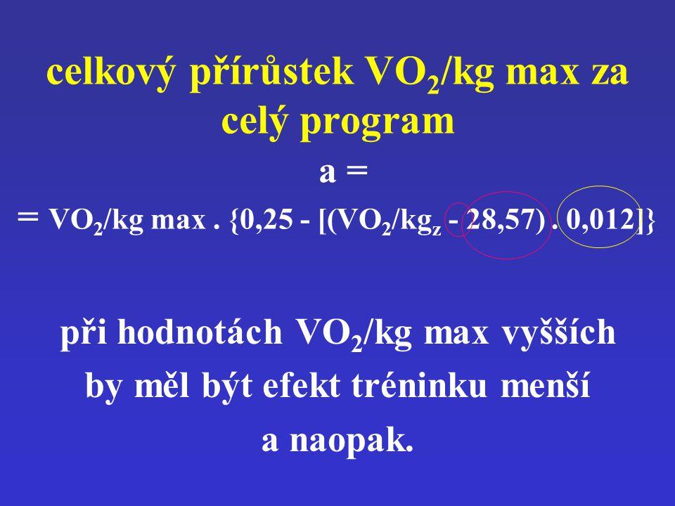 celkový přírůstek VO 2 /kg max za celý program a = = VO 2 /kg max. {0,25 - [(VO 2 /kg z - 28,57). 0,012]} při hodnotách VO 2 /kg max vyšších by měl bý