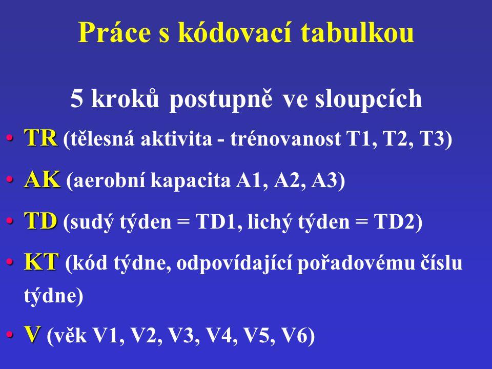 Práce s kódovací tabulkou 5 kroků postupně ve sloupcích TRTR (tělesná aktivita - trénovanost T1, T2, T3) AKAK (aerobní kapacita A1, A2, A3) TDTD (sudý
