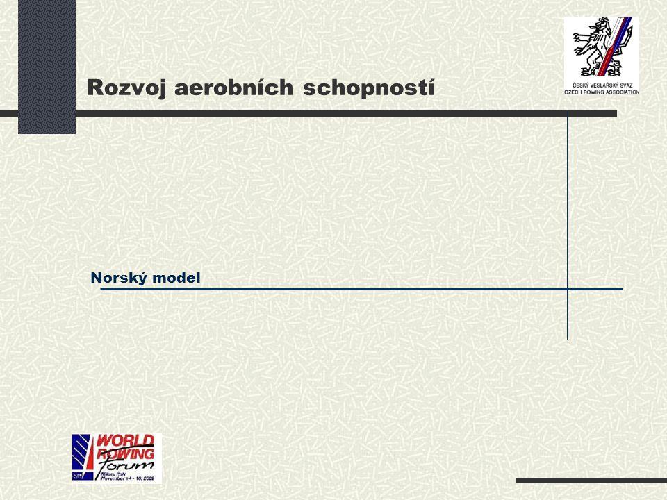 Norský model Rozvoj aerobních schopností