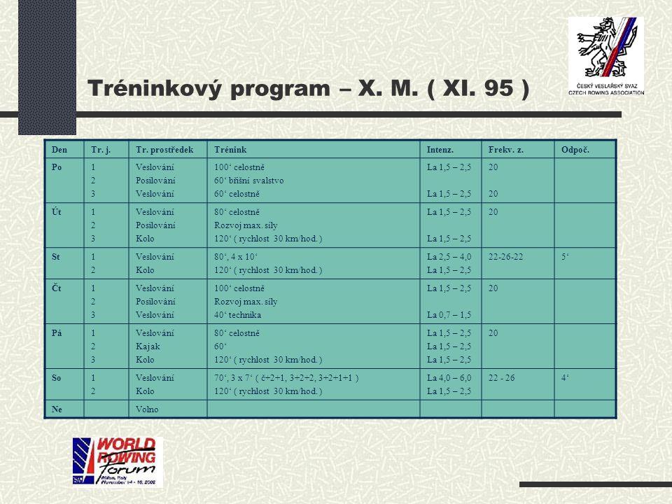 Tréninkový program – X. M. ( XI. 95 ) DenTr. j.Tr.