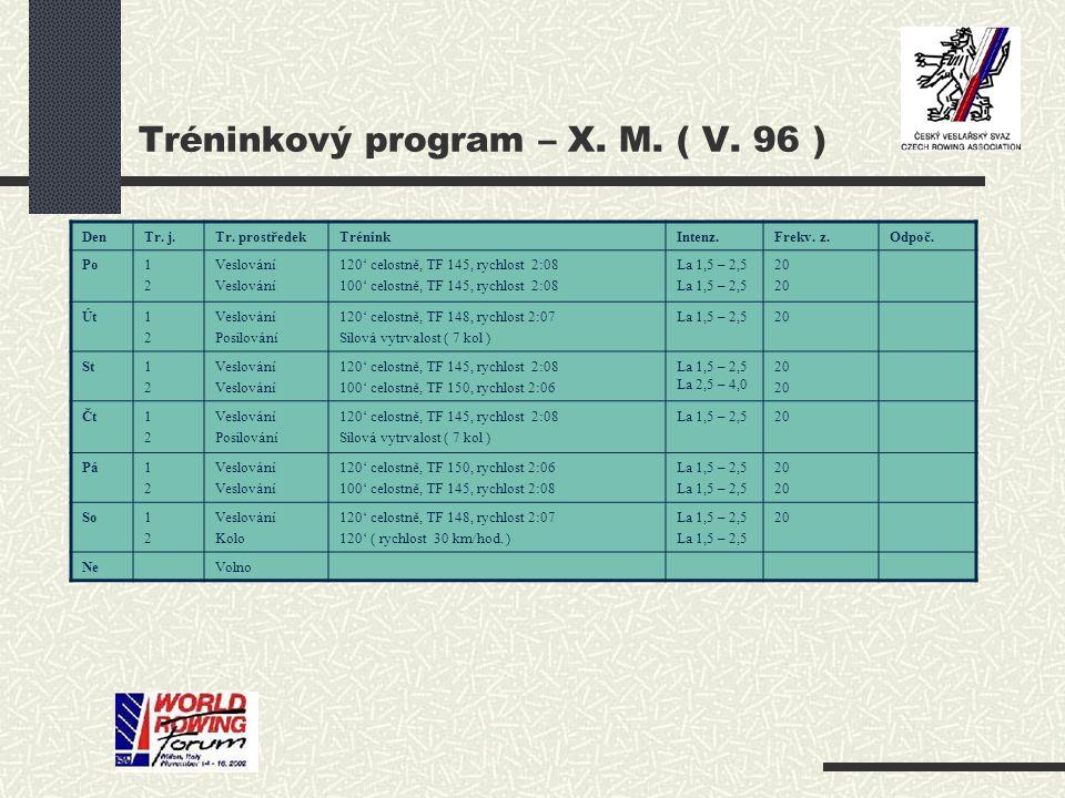 Tréninkový program – X. M. ( V. 96 ) DenTr. j.Tr.