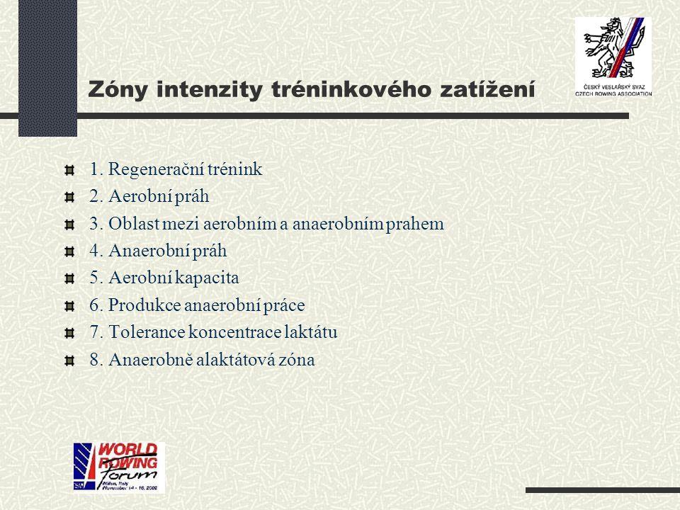 Zóny intenzity tréninkového zatížení 1. Regenerační trénink 2.