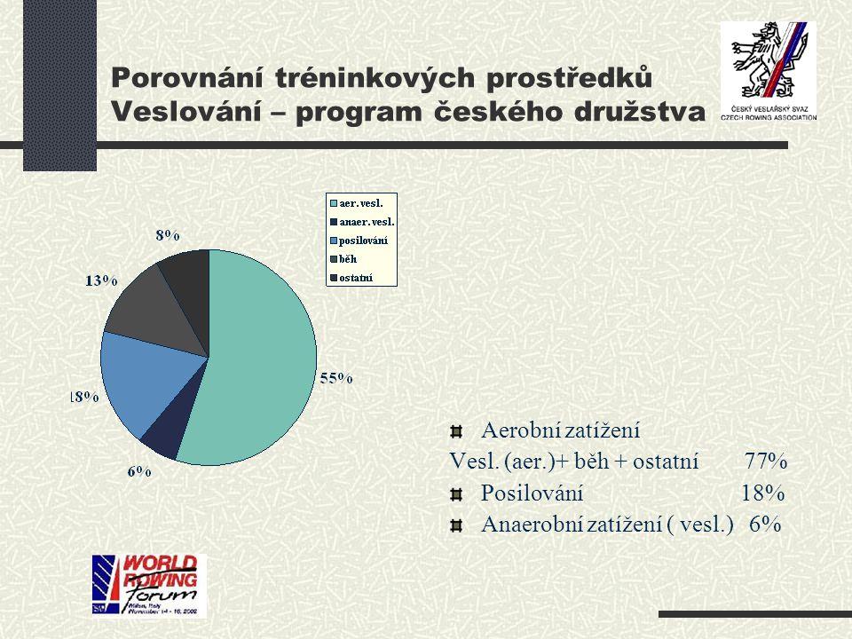 Porovnání tréninkových prostředků Veslování – program českého družstva Aerobní zatížení Vesl. (aer.)+ běh + ostatní 77% Posilování 18% Anaerobní zatíž