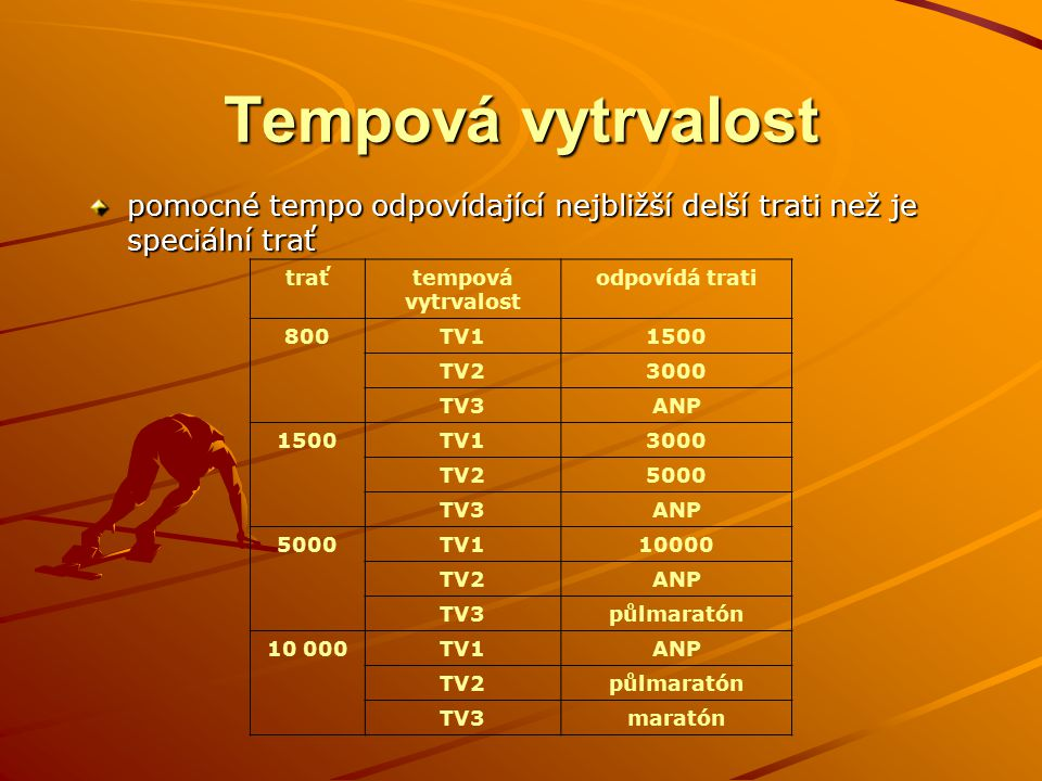 Tempová vytrvalost pomocné tempo odpovídající nejbližší delší trati než je speciální trať traťtempová vytrvalost odpovídá trati 800TV11500 TV23000 TV3