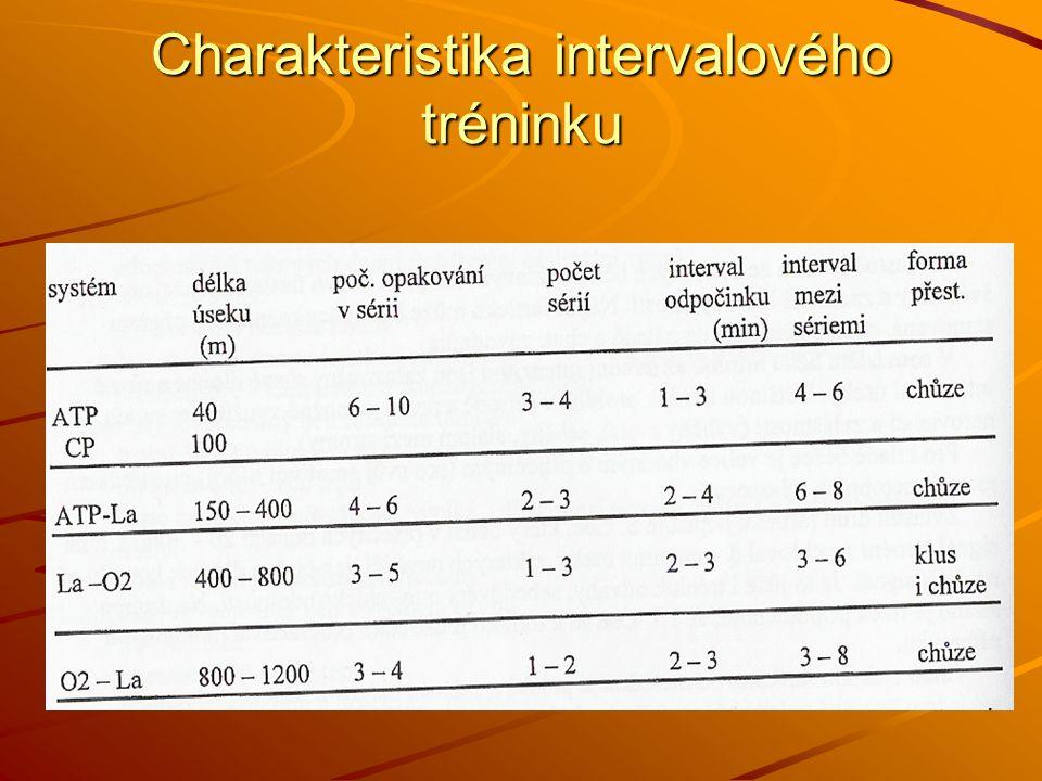 Charakteristika intervalového tréninku