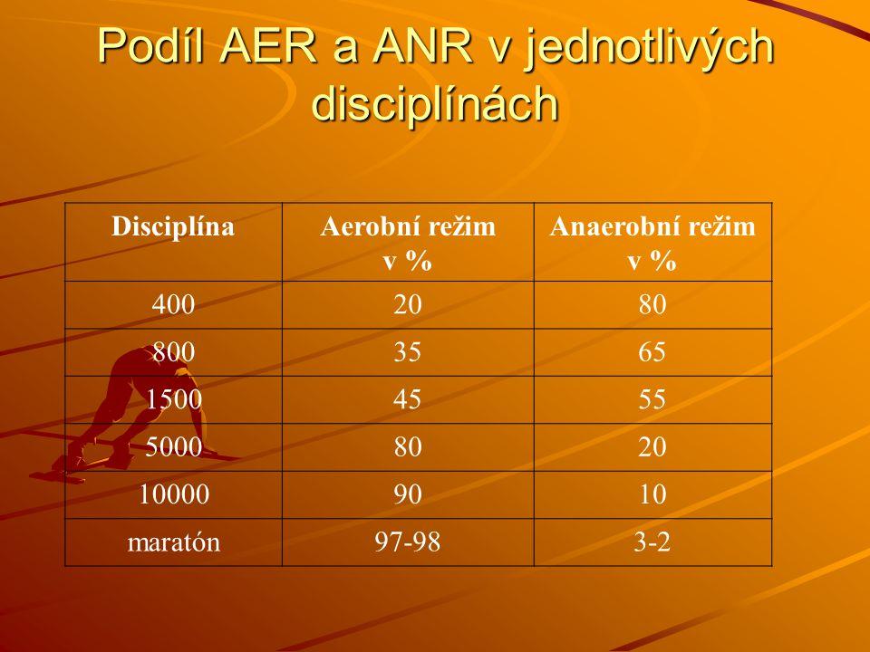 Podíl AER a ANR v jednotlivých disciplínách DisciplínaAerobní režim v % Anaerobní režim v % 4002080 8003565 15004555 50008020 100009010 maratón97-983-