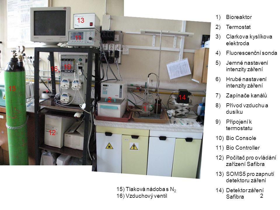 1)Bioreaktor 2)Termostat 3)Clarkova kyslíkova elektroda 4)Fluorescenční sonda 5)Jemné nastavení intenzity záření 6)Hrubé nastavení intenzity záření 7)Zapínače kanálů 8)Přívod vzduchu a dusíku 9)Připojení k termostatu 10)Bio Console 11)Bio Controller 12)Počítač pro ovládání zařízení Safibra 13)SOMS5 pro zapnutí detektoru záření 14)Detektor záření Safibra 1 2 13 12 10 11 14 15 16 15) Tlaková nádoba s N 2 16) Vzduchový ventil 2