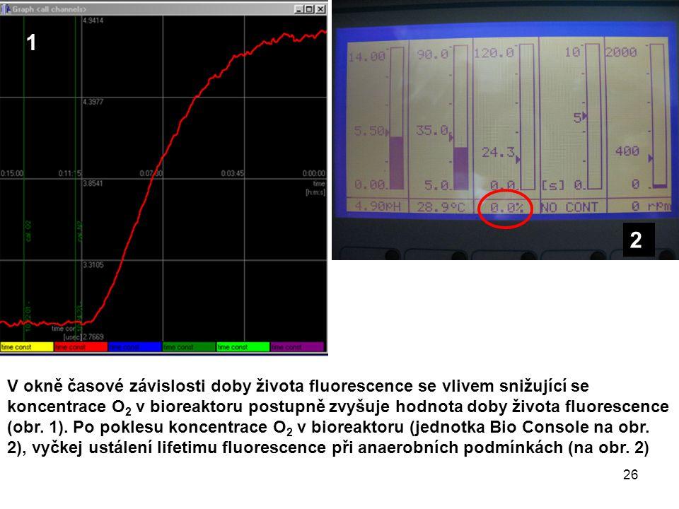 V okně časové závislosti doby života fluorescence se vlivem snižující se koncentrace O 2 v bioreaktoru postupně zvyšuje hodnota doby života fluorescence (obr.