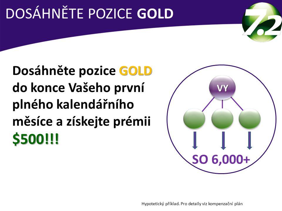 DOSÁHNĚTE POZICE GOLD Hypotetický příklad.