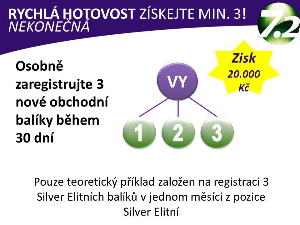 RYCHLÁ HOTOVOST ZÍSKEJTE MIN.3.