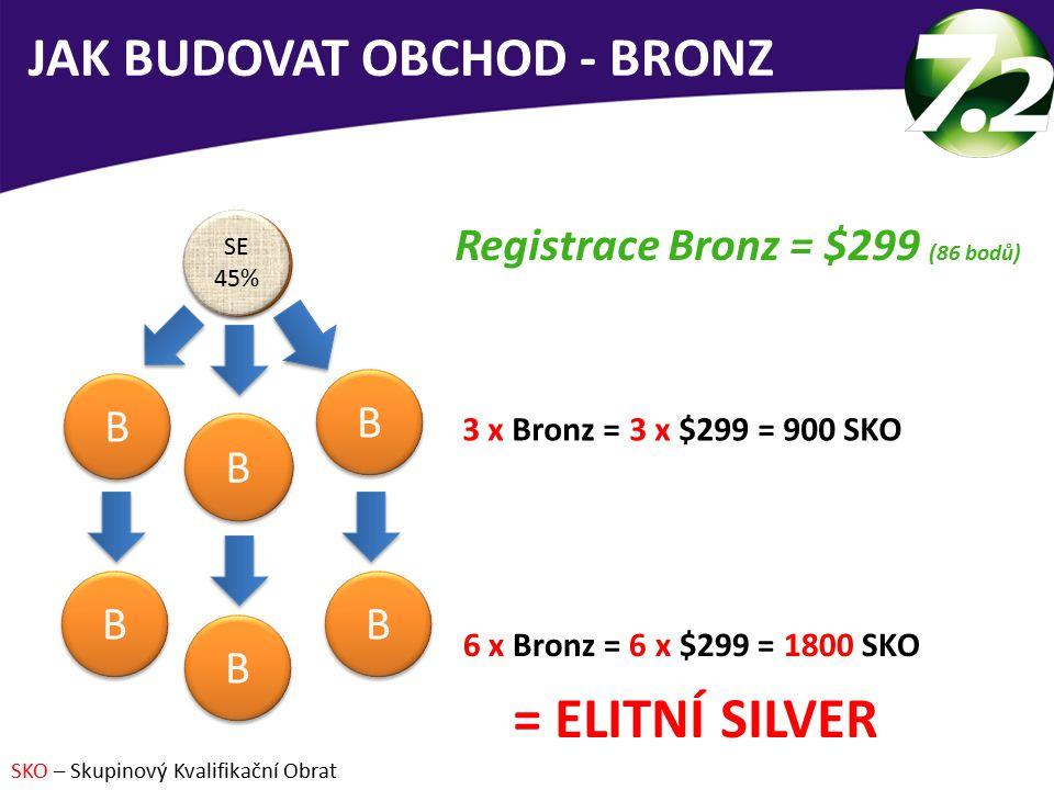 JAK BUDOVAT OBCHOD - BRONZ = ELITNÍ SILVER Registrace Bronz = $299 (86 bodů) 3 x Bronz = 3 x $299 = 900 SKO 6 x Bronz = 6 x $299 = 1800 SKO SKO – Skupinový Kvalifikační Obrat B 25% B 25% B B B B B B B B B B B B SE 45% SE 45%