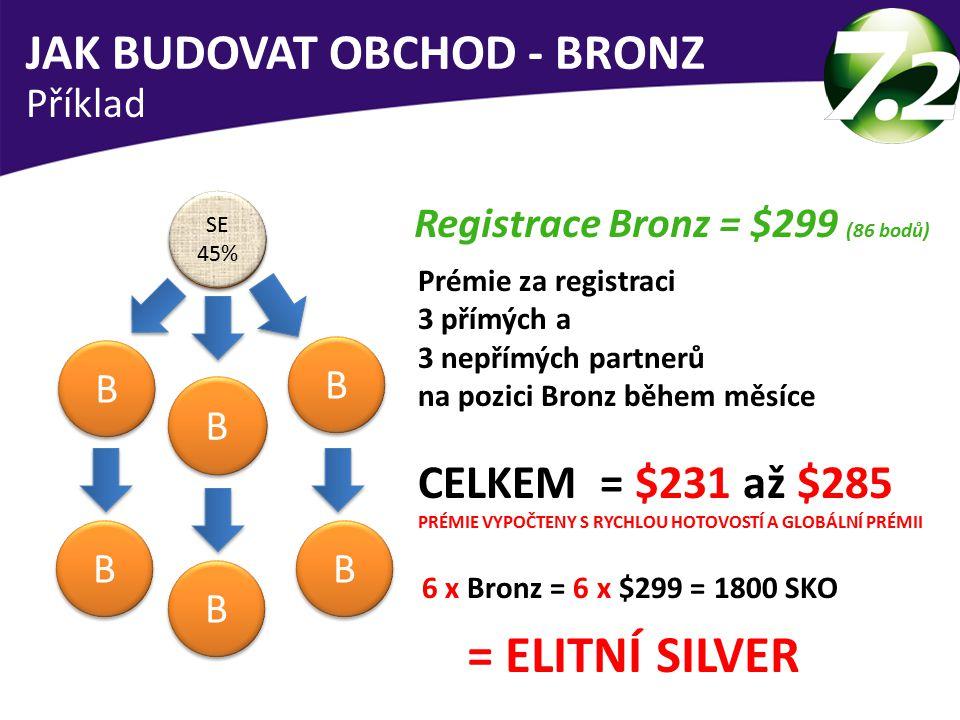 JAK BUDOVAT OBCHOD - BRONZ = ELITNÍ SILVER Registrace Bronz = $299 (86 bodů) Prémie za registraci 3 přímých a 3 nepřímých partnerů na pozici Bronz během měsíce CELKEM = $231 až $285 PRÉMIE VYPOČTENY S RYCHLOU HOTOVOSTÍ A GLOBÁLNÍ PRÉMII 6 x Bronz = 6 x $299 = 1800 SKO Příklad B 25% B 25% B B B B B B B B B B B B SE 45% SE 45%
