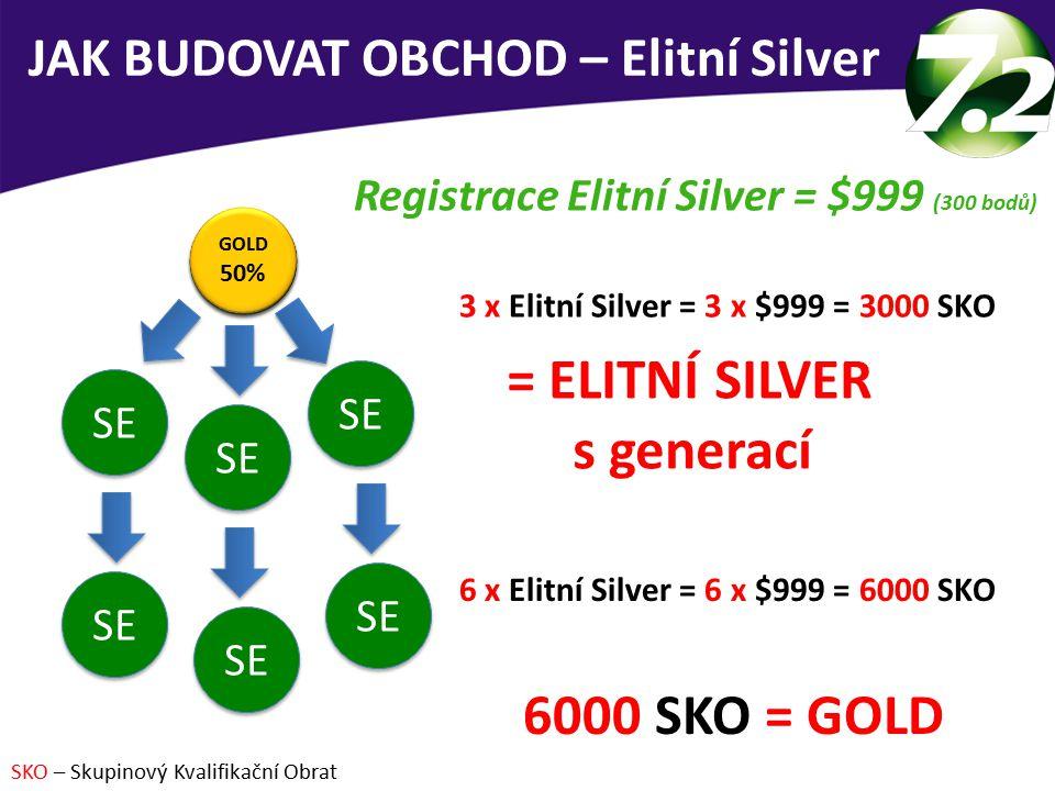 3 x Elitní Silver = 3 x $999 = 3000 SKO = ELITNÍ SILVER s generací JAK BUDOVAT OBCHOD – Elitní Silver Registrace Elitní Silver = $999 (300 bodů) 6 x Elitní Silver = 6 x $999 = 6000 SKO 6000 SKO = GOLD SKO – Skupinový Kvalifikační Obrat SE 45% SE 45% SE SE Gen 45% SE Gen 45% GOLD 50% GOLD 50% SE