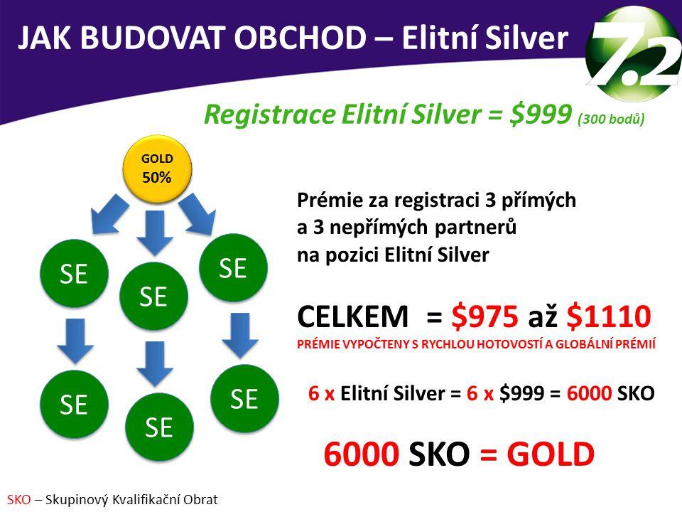 JAK BUDOVAT OBCHOD – Elitní Silver Registrace Elitní Silver = $999 (300 bodů) Prémie za registraci 3 přímých a 3 nepřímých partnerů na pozici Elitní Silver CELKEM = $975 až $1110 PRÉMIE VYPOČTENY S RYCHLOU HOTOVOSTÍ A GLOBÁLNÍ PRÉMIÍ 6 x Elitní Silver = 6 x $999 = 6000 SKO 6000 SKO = GOLD SKO – Skupinový Kvalifikační Obrat SE 45% SE 45% SE GOLD 50% GOLD 50% SE