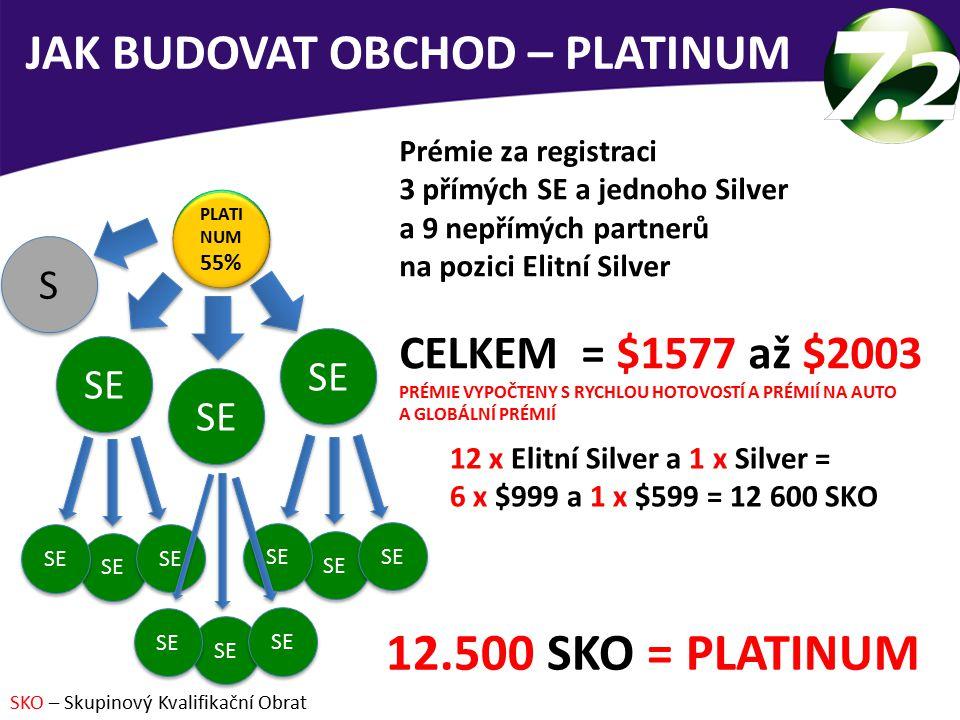 JAK BUDOVAT OBCHOD – PLATINUM Prémie za registraci 3 přímých SE a jednoho Silver a 9 nepřímých partnerů na pozici Elitní Silver CELKEM = $1577 až $2003 PRÉMIE VYPOČTENY S RYCHLOU HOTOVOSTÍ A PRÉMIÍ NA AUTO A GLOBÁLNÍ PRÉMIÍ 12 x Elitní Silver a 1 x Silver = 6 x $999 a 1 x $599 = 12 600 SKO 12.500 SKO = PLATINUM SKO – Skupinový Kvalifikační Obrat SE 45% SE 45% SE PLATI NUM 55% PLATI NUM 55% S S SE