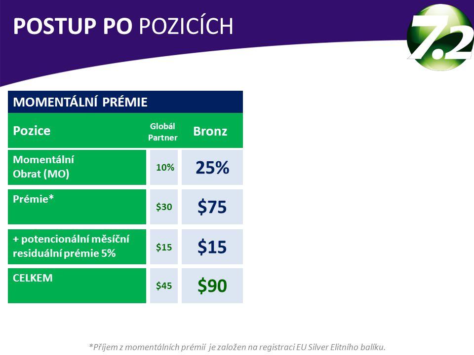 MOMENTÁLNÍ PRÉMIE Pozice Bronz Momentální Obrat (MO) Prémie* + potencionální měsíční residuální prémie 5% CELKEM 25% Globál Partner 10% POSTUP PO POZICÍCH *Příjem z momentálních prémií je založen na registraci EU Silver Elitního balíku.